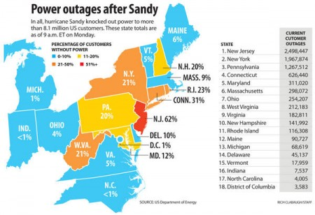 Power Outages from Hurricane Sandy
